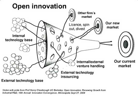 open innovation and microsoft s approach to Critical, the approach that firms take to innovation is evolving for ex- ample, industrial titans such as ibm, motorola, and xerox tend to in- vest heavily in research and development to develop new products, while others such as intel, microsoft, cisco, and nokia conduct little basic research yet consistently turn out products.