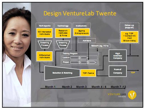 design venturelab twente
