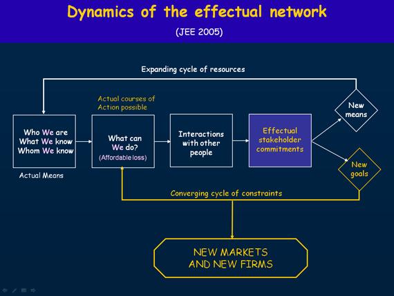 Dyanmics Effectual Network - Saras Sarasvathy