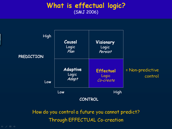 Effectual Logic - Saras Sarasvathy