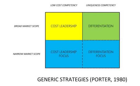 michael porter operations strategy at 7 The main ideas in porter's what is strategy in marketing may influence what you do in operations of michael porter's positions on strategy.