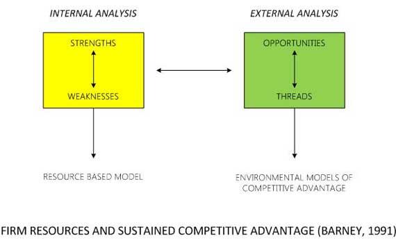 googles external and internal analysis